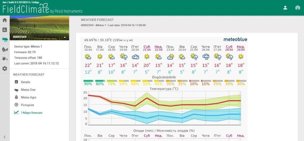 ... и даже 14. Обратите внимание: прогноз погоды привязан ко времени суток. Отдельно указаны окна для внесения СЗР.