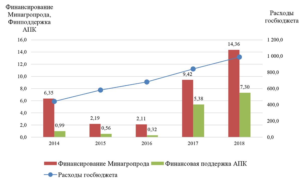 Аграрные «параметры» государственных бюджетов Украины в 2014-2018 гг., млрд грн.