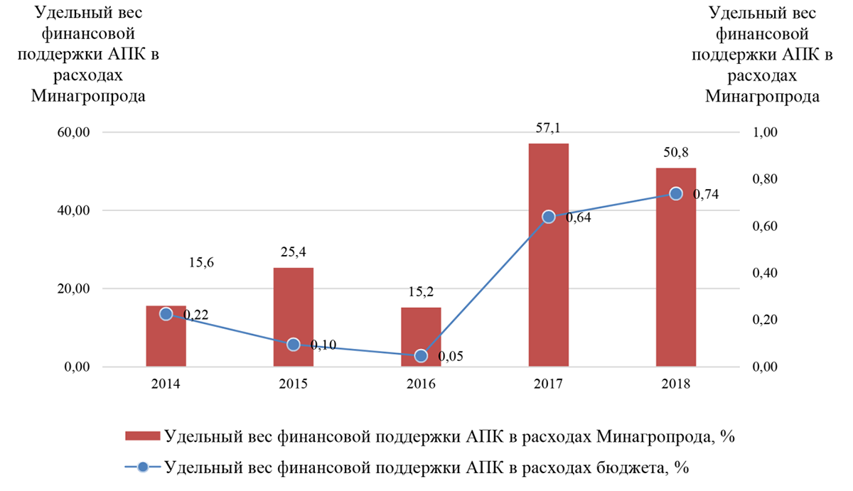 Удельный вес финансовой поддержки аграриев в расходах профильного министерства и расходах государственного бюджета Украины в 2014-2018 гг., %