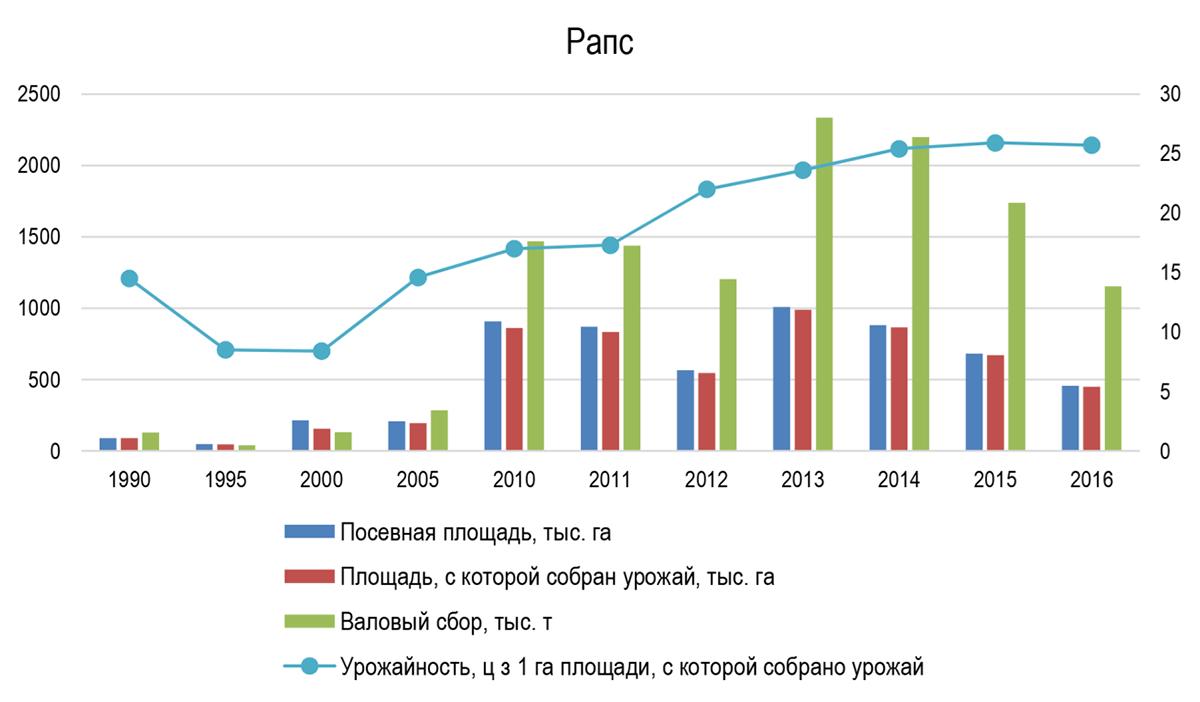 Производство рапса в Украине в 1990-2016 гг.