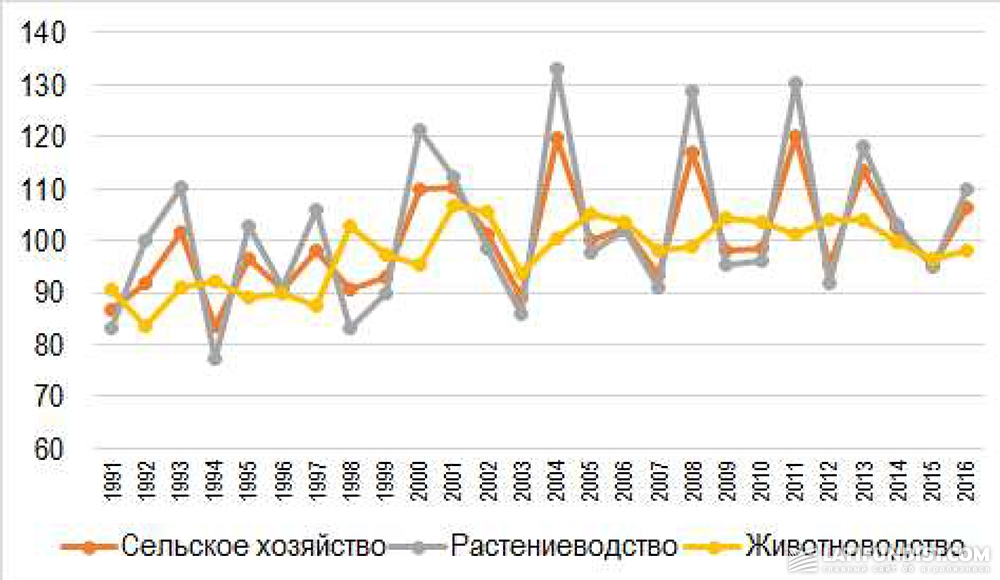 Индексы сельскохозяйственной продукции в Украине в 1991-2016 гг., %