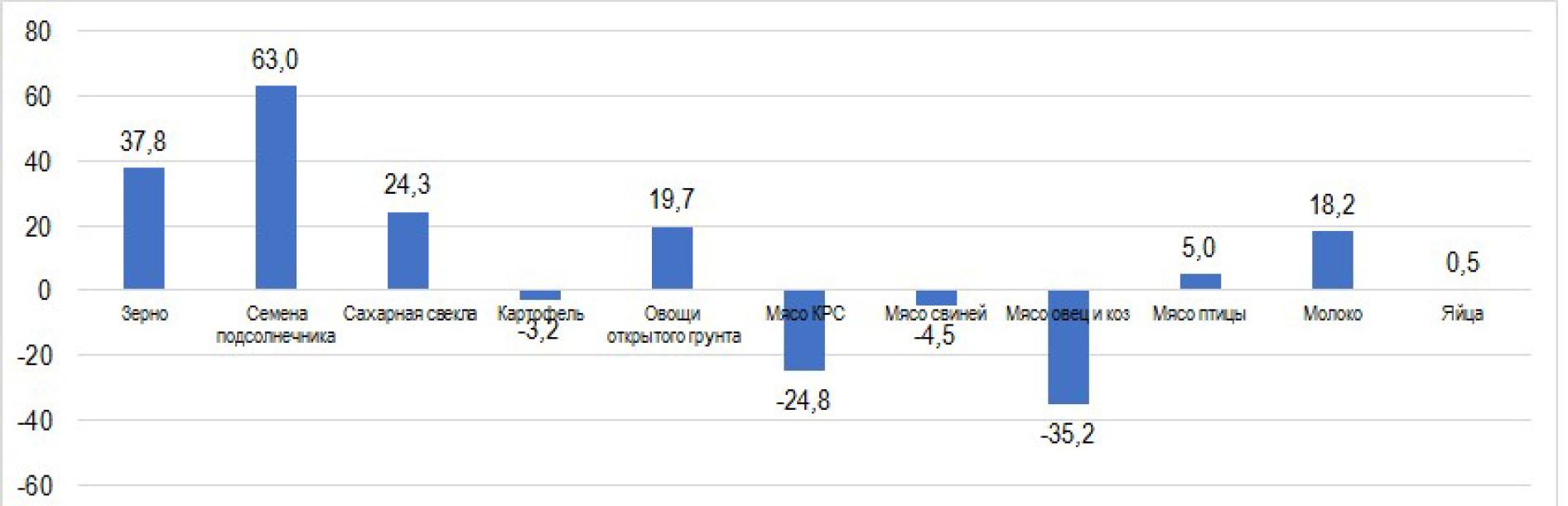 Рентабельность производства агропродукции в 2016 году, %