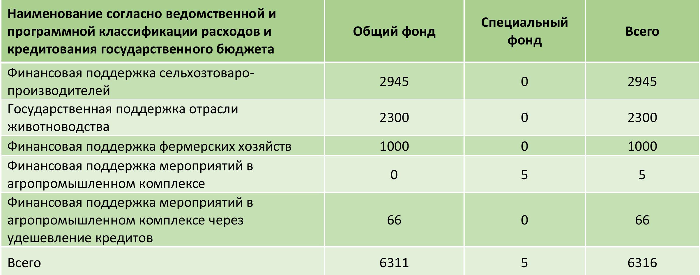 Расходы на поддержку аграриев в проекте госбюджета-2018, млн грн