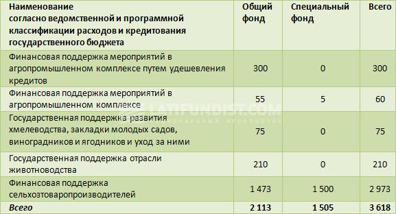 Расходы на поддержку аграриев в Проекте бюджета-2017, млн грн