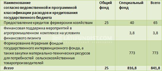 Государственный кредит для аграриев 2017, млн грн