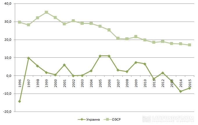 Поддержка сельскохозяйственных производителей в Украине в 1995-2016 гг., % от валовых поступлений