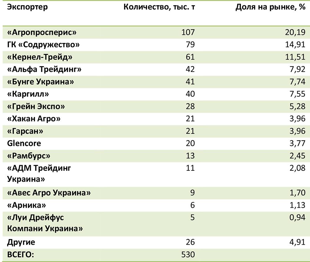 Рейтинг экспортеров сои