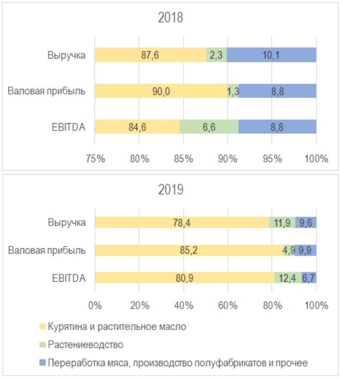 Структура выручки, валовой прибыли и EBITDA «МХП» в 1-м квартале 2018 и 2019 года, тыс. т.