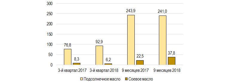 Реализация растительного масла МХП в 2017-2018 гг., тыс. т