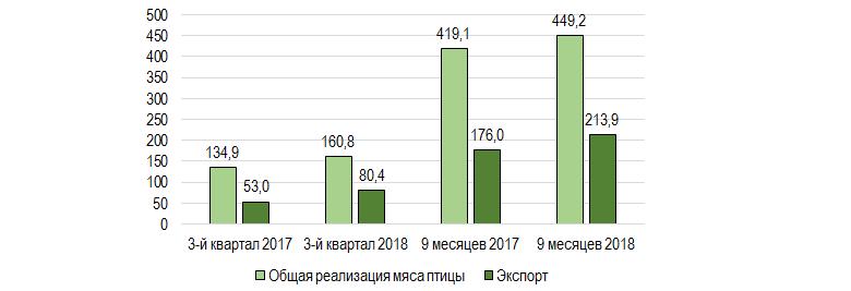 Реализация и экспорт курятины «Мироновским Хлебопродуктом» в 2017-2018 гг., тыс. т