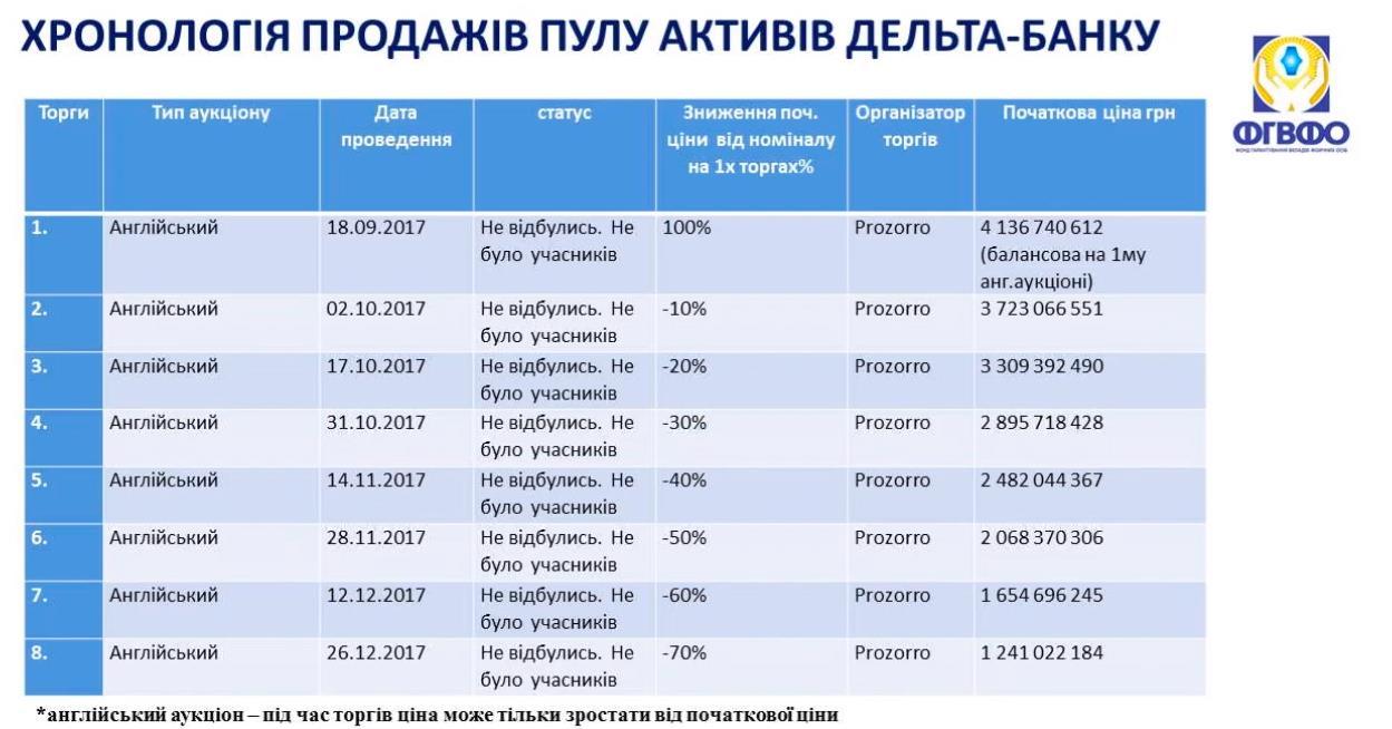 Хронология продаж пула активов «Дельта Банка»