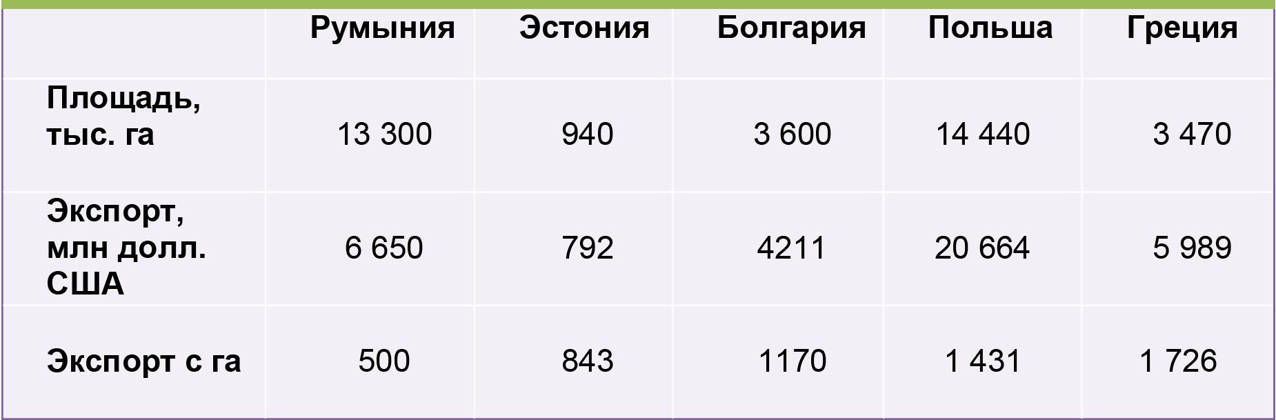 Экспорт сельскохозяйственной продукции и продовольственных товаров, Восточная Европа, 2015