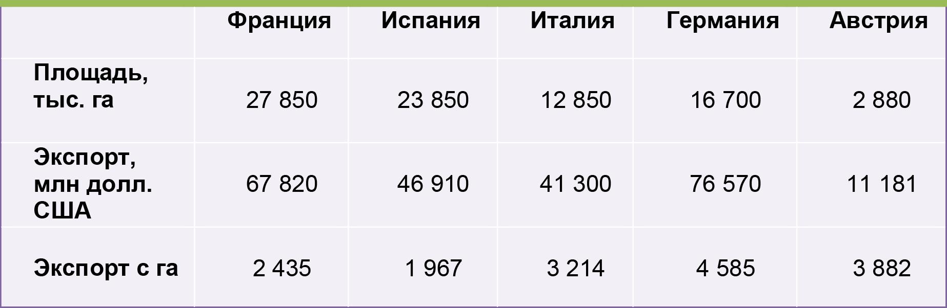 Экспорт сельскохозяйственной продукции и продовольственных товаров, Западная Европа, 2015