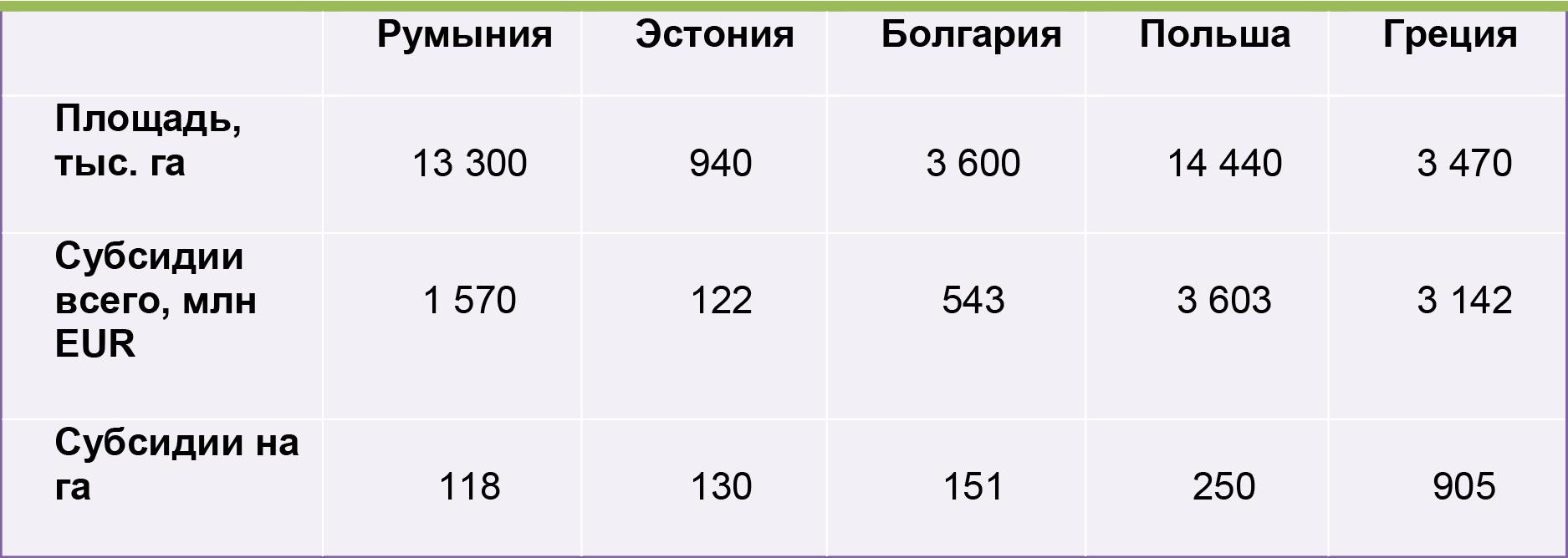 Субсидии сельскому хозяйству, Восточная Европа, 2016