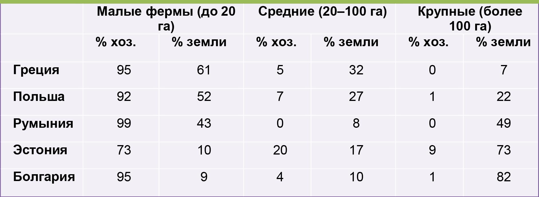 Распределение земельных ресурсов в странах Восточной Европы, 2010 г.