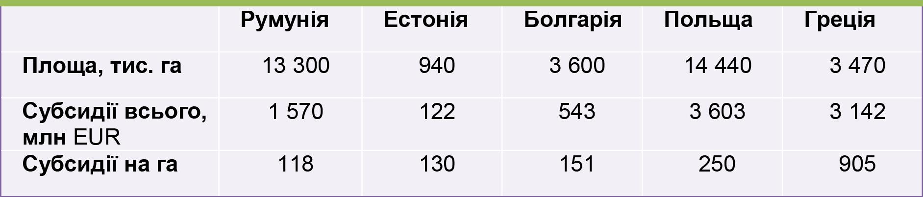 Субсидії сільському господарству, Східна Європа, 2016 р.