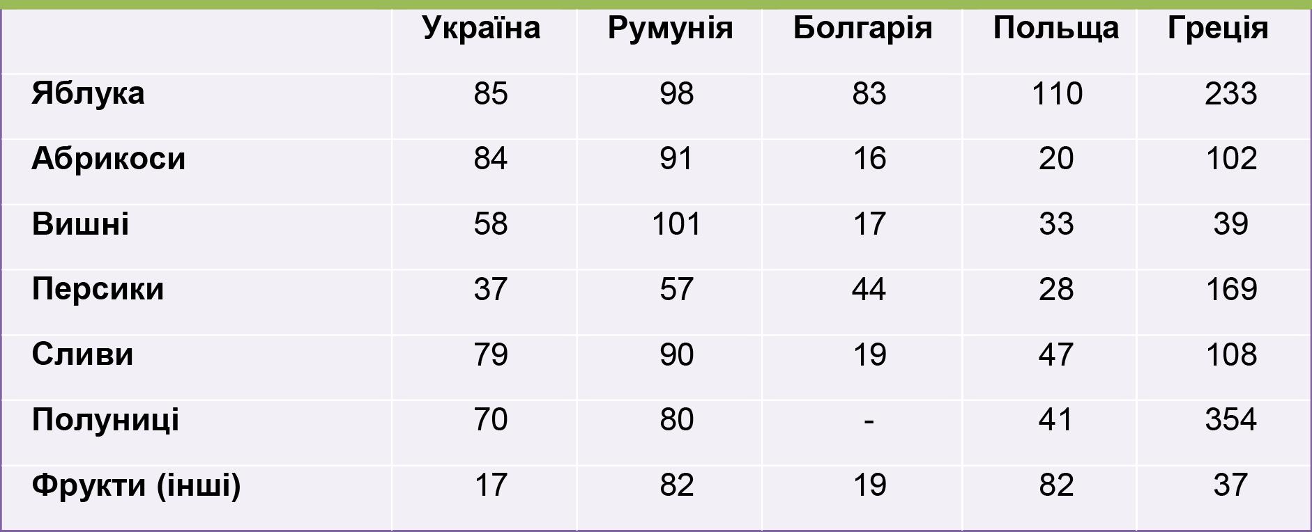 Врожайність фруктових культур і ягід у Східній Європі, 2010 р., ц з га