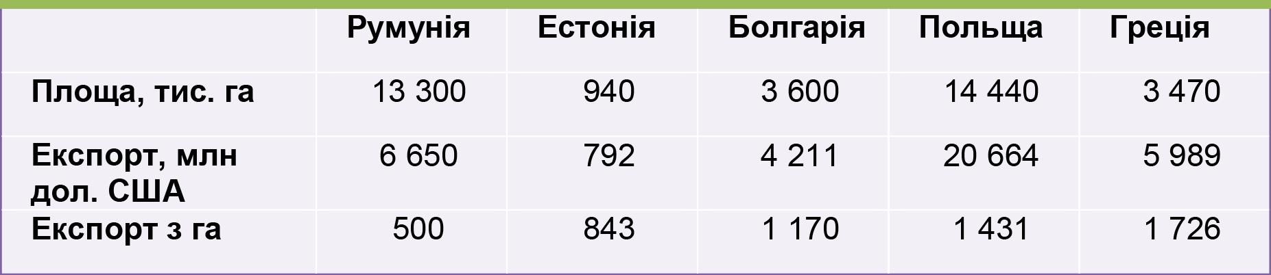 Експорт сільськогосподарської продукції та продовольчих товарів, Східна Європа, 2015 р.