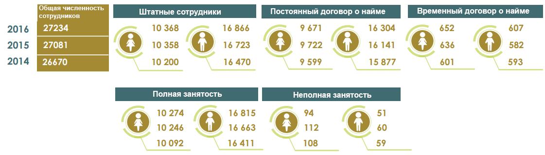 Динамика количества сотрудников «МХП» в 2014-2016 гг., чел.