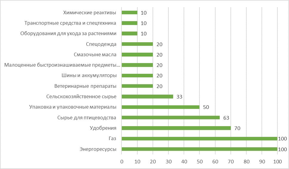 Удельный вес закупок «МХП» у локальных компаний по видам товаров в 2016 году, %