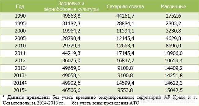 Динамика производства сельхозкультур в Украине, тыс. т