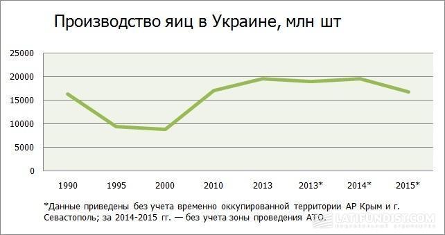 Производство яиц в Украине