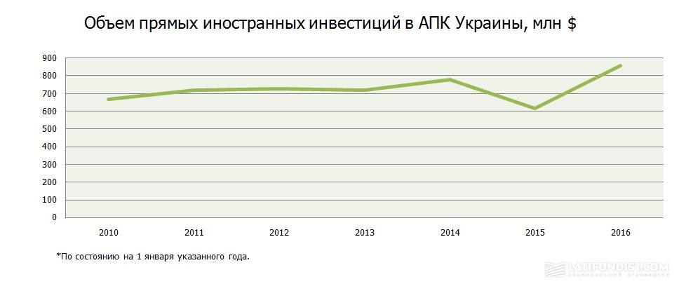 Объем прямых иностранных инвестиций в АПК Украины, млн $