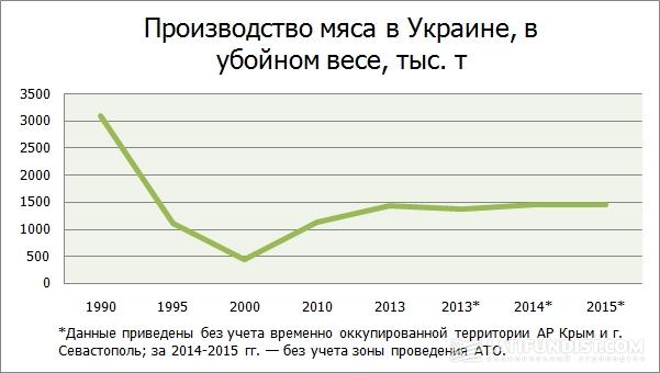 Производство мяса в Украине, в убойном весе, тыс. т