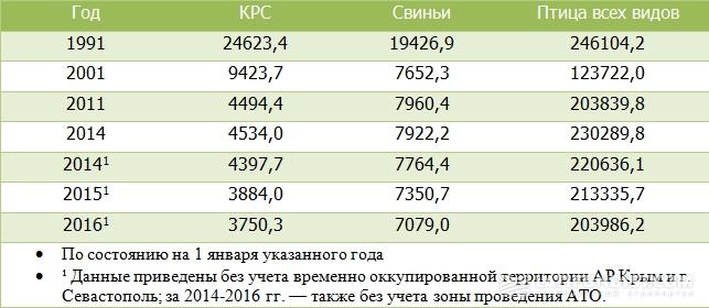 Поголовье скота и птицы в Украине, тыс. голов