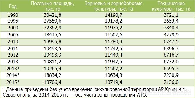 Структура посевных площадей в Украине, тыс. га