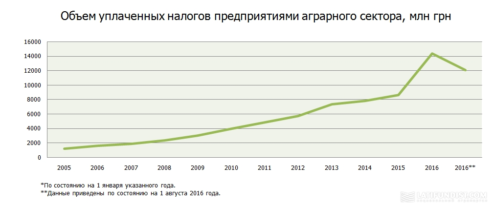 Объем уплаченных налогов предприятиями аграрного сектора, млн грн