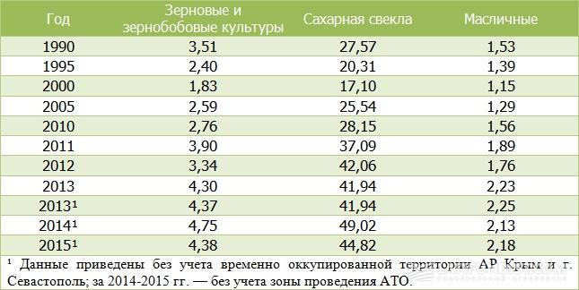 Урожайность сельхозкультур в Украине, т/га