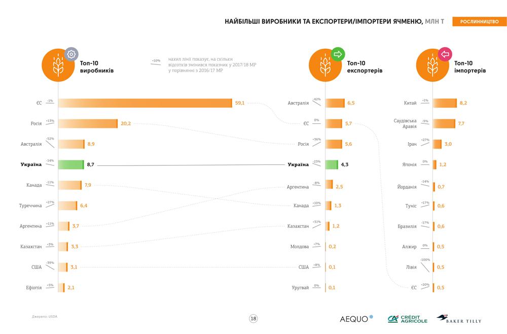 Крупнейшие производители и экспортеры/импортеры ячменя в 2017/18 МГ