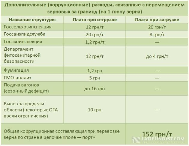 Дополнительные (коррупционные) расходы, связанные с перемещением зерновых за границу (на 1 тонну зерна)