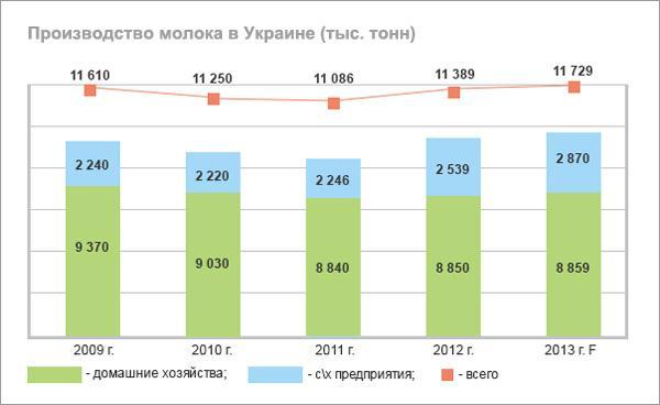 Молочный «компромисс»: прогнозы и тренды «белого» рынка на 2013 год
