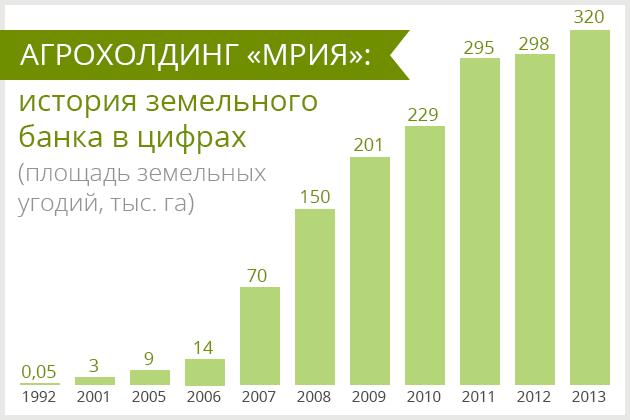Рост земельного банка Мрия Агрохолдинг