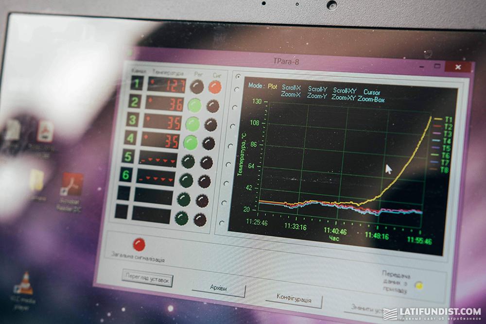 График изменения температуры в реактор