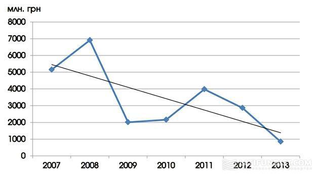 Прямая поддержка АПК из бюджета по годам