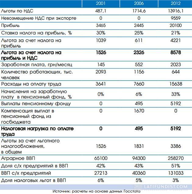 Расчет эффективности применения льготных режимов налогообложения в агропромышленном комплексе