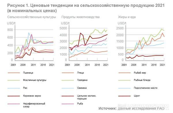 Ценовые тенденции на сельскохозяйственную продукцию 2021
