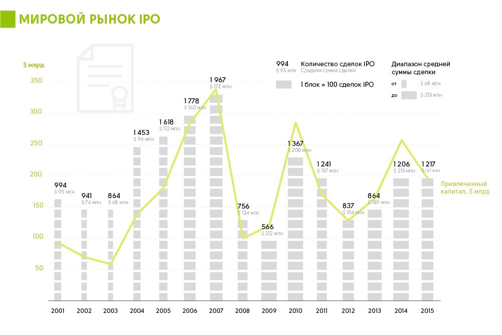 Мировой рынок IPO