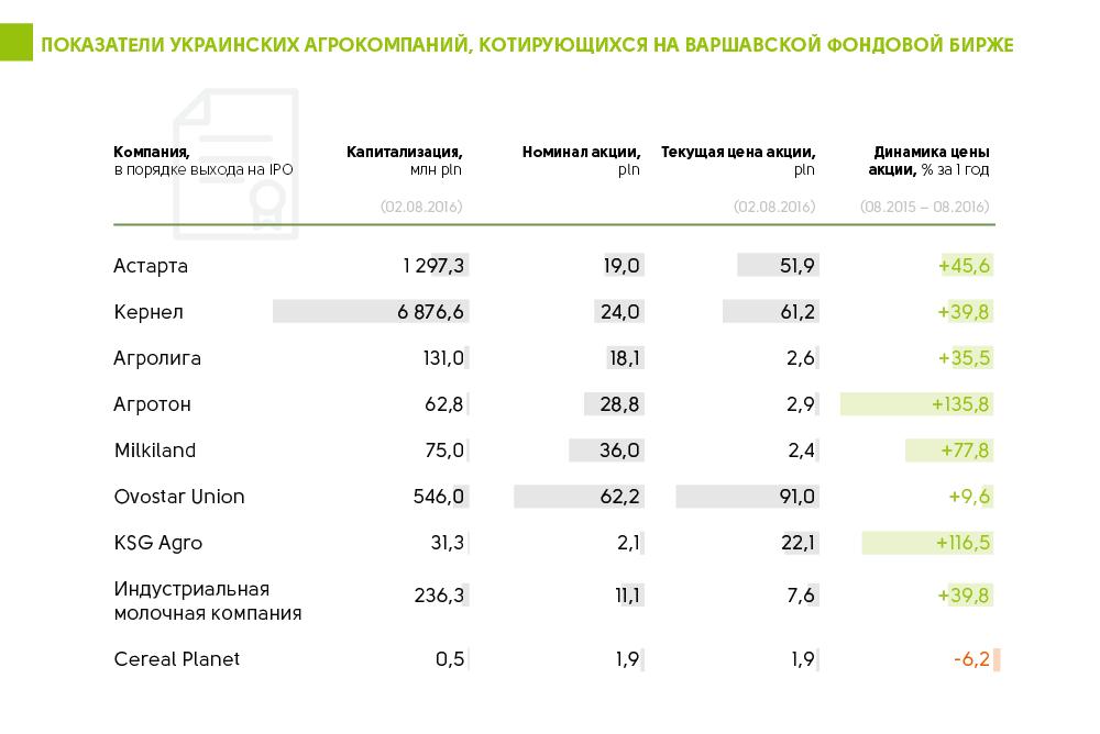 Показатели украинских агрокомпаний, котирующихся на Варшавской фондовой бирже