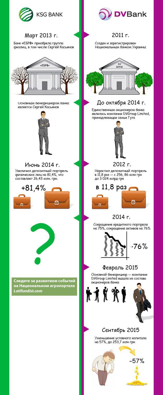 Судьба KSG банка и DV банка ... много общего