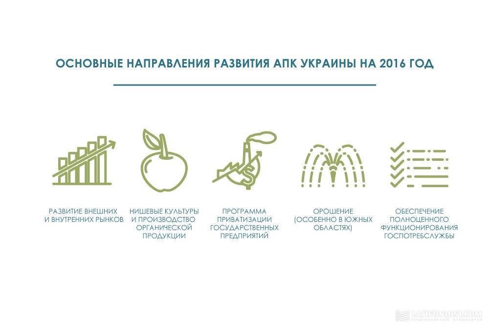Основные направления развития АПК