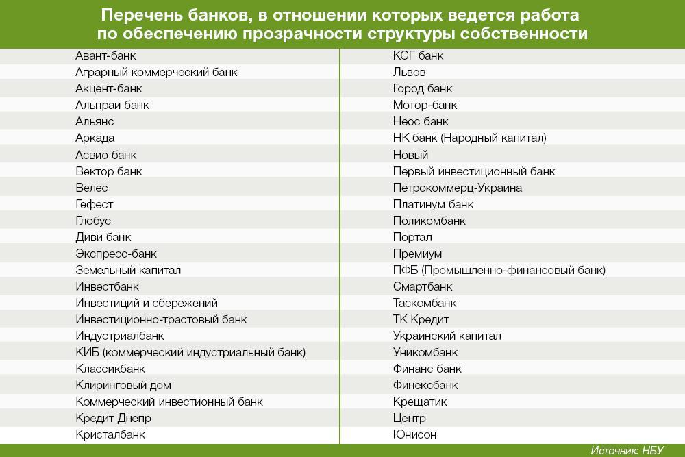 Автомобиль кредит банк украина