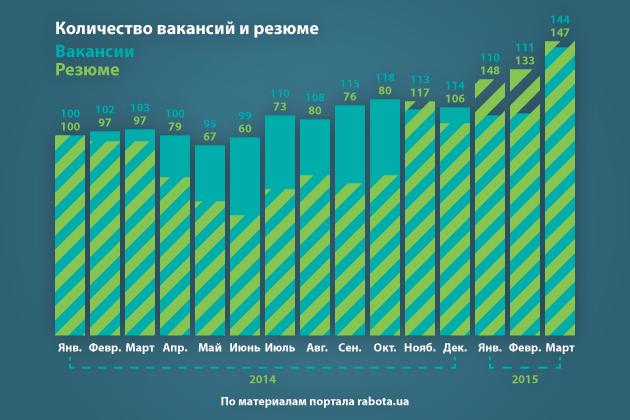 Количество вакансий и резюме
