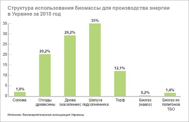 Таблица 1. Доля  биомассы в конечном потреблении энергии, %