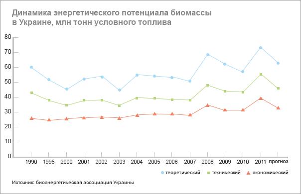 Таблица №2. «Зеленые» тарифы на электроэнергию  с ВИЭ, действующие в Украине до 1  апреля 2013 года