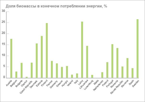 Таблица №3. Динамика  энергетического  потенциала  биомассы  в Украине