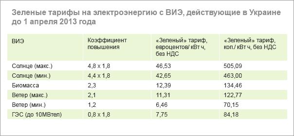 Таблица №4. Структура использования биомассы для производства энергии в Украине за 2010 год